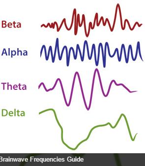 Yoga And Brainwaves Reduce Your Beta Enhance Your Alpha Kairis
